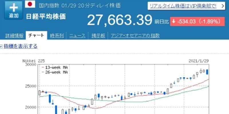 Yahoo!ファイナンス【テクニカル分析用多機能チャート】