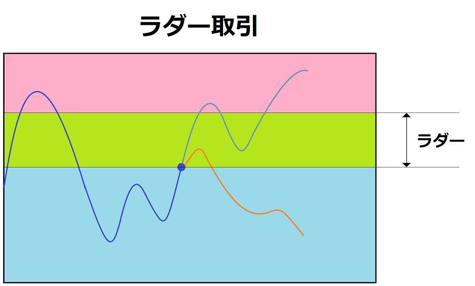 【初心者の方向け】バイナリーオプション(BO)専門用語集